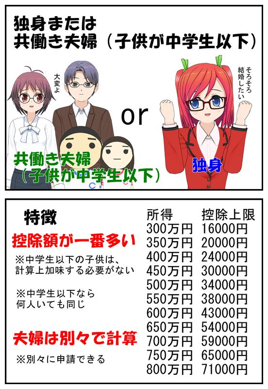 独身または、共働き夫婦(子供が中学生以下)の控除額早見表_005