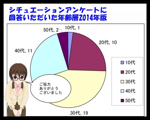 シチュエーションアンケート年齢グラフ_001
