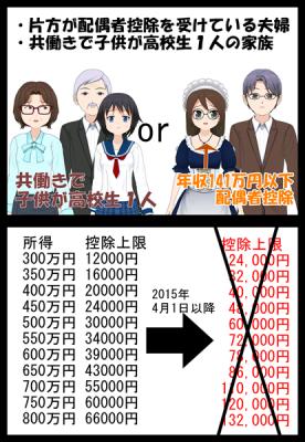ふるさと納税改正共働き年収141万円以下訂正_008