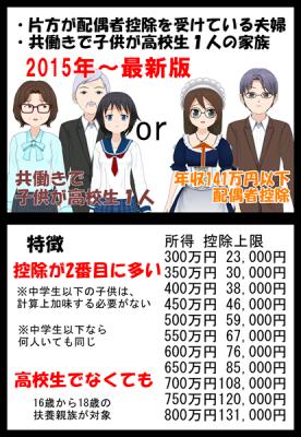 ふるさと納税改正共働き年収141万円以下2015最新版_007