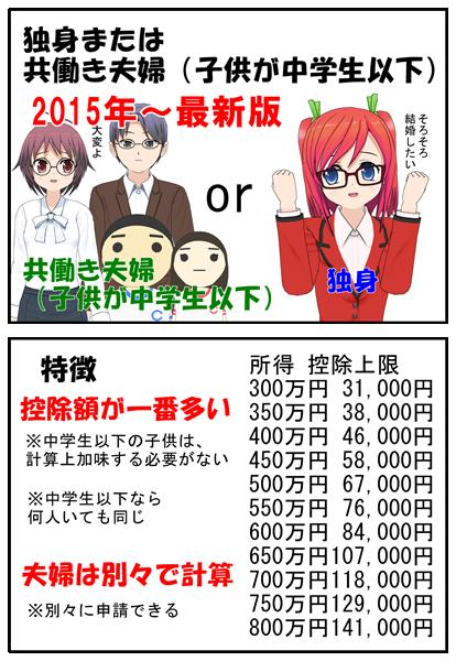 ふるさと納税改正独身共働き夫婦2015最新版_005