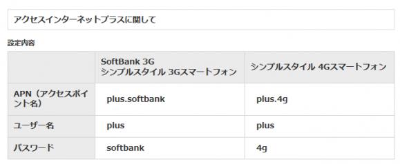 ソフトバンクのアクセスポイント名設定数値