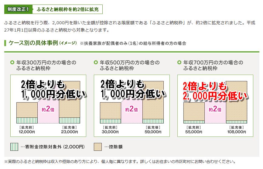 ふるさと納税額拡張金額総務省ホームページ