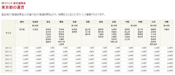 ゆうパック東京都からの料金一覧