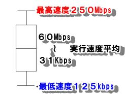通信速度を箱ひげ図で表した場合