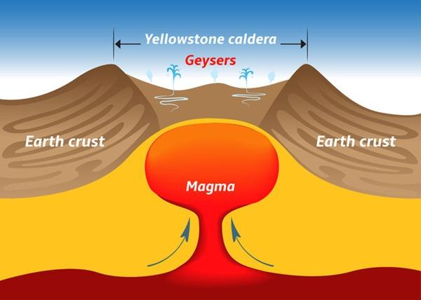 火山の内部構造図