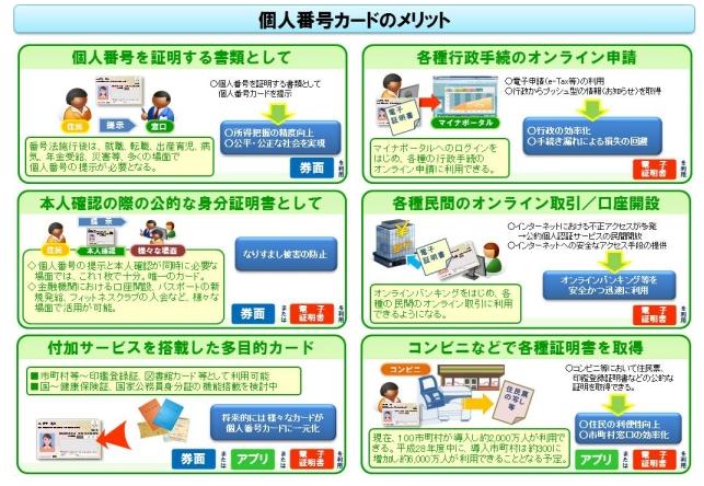 出展:総務省|マイナンバー制度と個人番号カード|個人番号カード http://www.soumu.go.jp/kojinbango_card/03.html