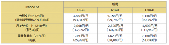 docomo-iphone6s価格表