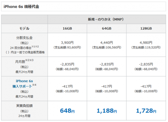 iPhone 6sの料金・割引 | iPhone | ソフトバンクhttp://www.softbank.jp/mobile/iphone/price_plan/