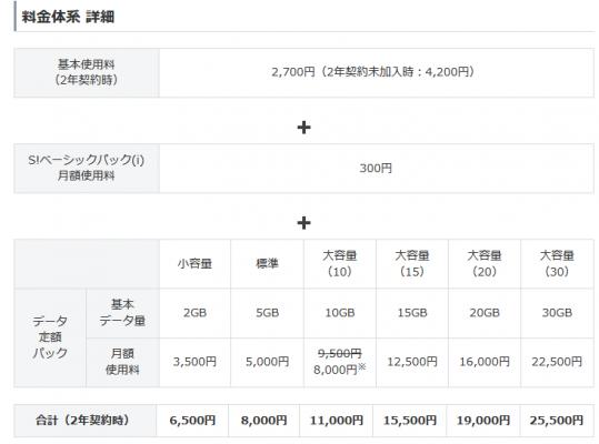 softbank基本的な料金プラン
