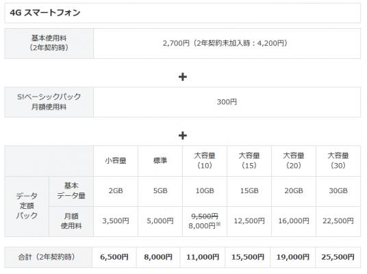 ソフトバンクスマートフォン料金表