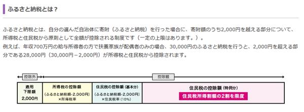 画像:総務省|ふるさと納税ポータルサイト|ふるさと納税のしくみ|ふるさと納税の概要 http://www.soumu.go.jp/main_sosiki/jichi_zeisei/czaisei/czaisei_seido/furusato/mechanism/about.html