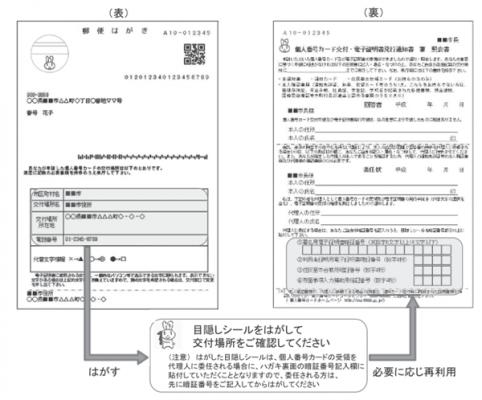 個人番号カード交付・電子証明書発行通知書