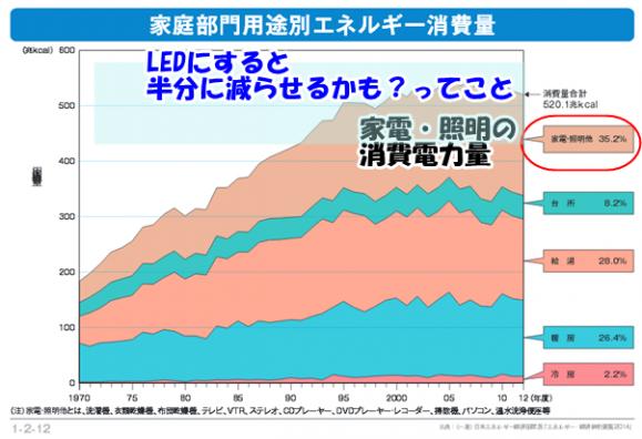 日本家庭の照明家電による消費電力量