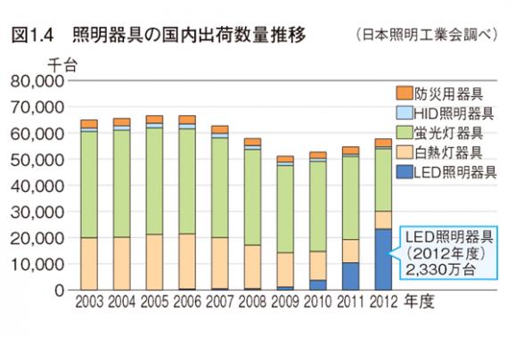 照明器具の国内出荷数量推移 日本照明工業会発表