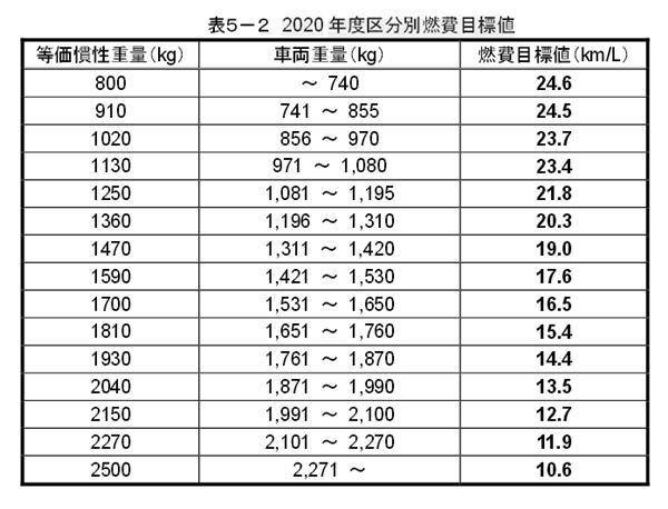 2020年度区分別燃費目標値