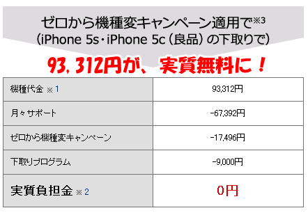 ドコモのiphone6sが実質無料になる機種変キャンペーン