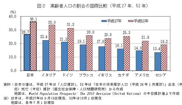 高齢者人口割合国際比率