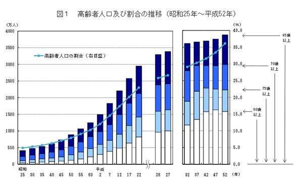 日本の高齢者の人口割合平成50年まで