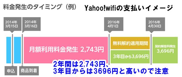 yahoowifiの支払いは、2年間は2,743円、3年目からは3696円と高いので注意