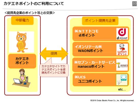 中部電力「カテエネプラン」についてより https://www.chuden.co.jp/corporate/publicity/pub_release/press/__icsFiles/afieldfile/2016/01/28/katene.pdf