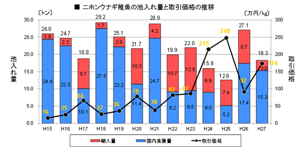 ニホンウナギの取引価格の推移グラフ