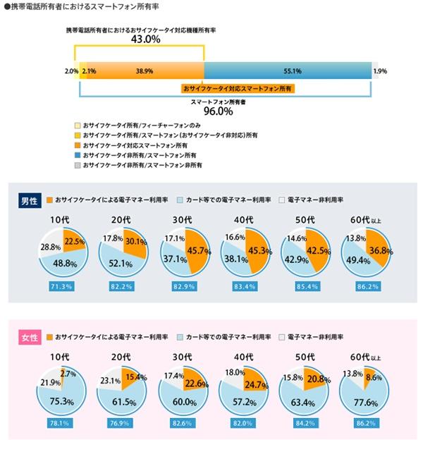 出典:FeliCa Networksより 電子マネーとおサイフケータイ利用に関するユーザー調査結果