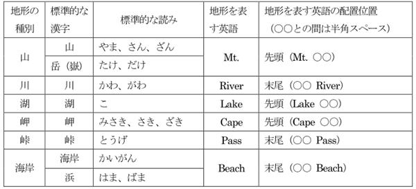 地図の英語表記ルール