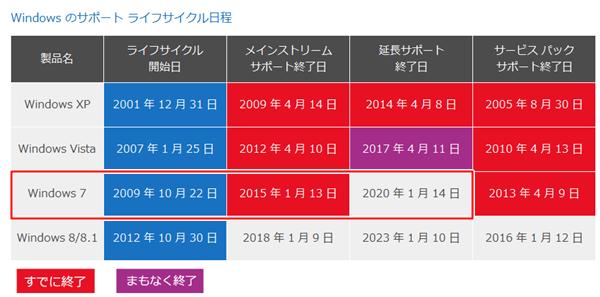 出典:Windows 7 メインストリーム サポート終了のお知らせ - Microsoft https://www.microsoft.com/ja-jp/windows/lifecycle/eos/consumer/default.aspx?navIndex=2
