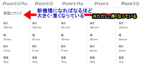 歴代iphoneの大きさと重量比較表