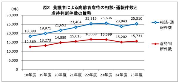 出典:平成25年度 高齢者虐待対応状況調査結果概要より http://www.mhlw.go.jp/file/04-Houdouhappyou-12304500-Roukenkyoku-Ninchishougyakutaiboushitaisakusuishinshitsu/0000073579.pdf