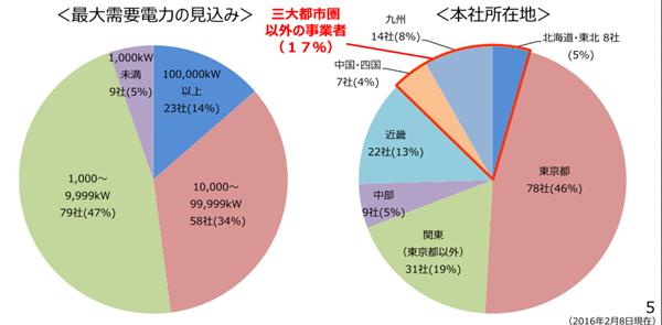 地域別新電力会社の数