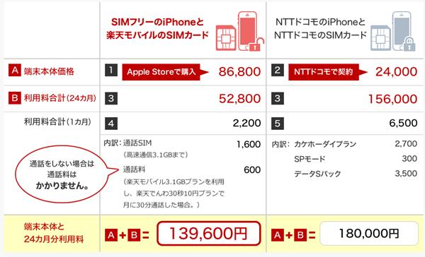 楽天simのiphone料金表