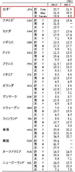 出典:時間労働者(週49時間以上)の割合 労働政策研究・研修機構より http://www.jil.go.jp/kokunai/statistics/databook/2015/06/p202_t6-3.pdf