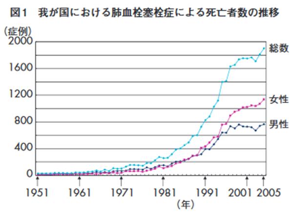 エコノミークラス症候群の死亡数統計 日本循環器学会資料より