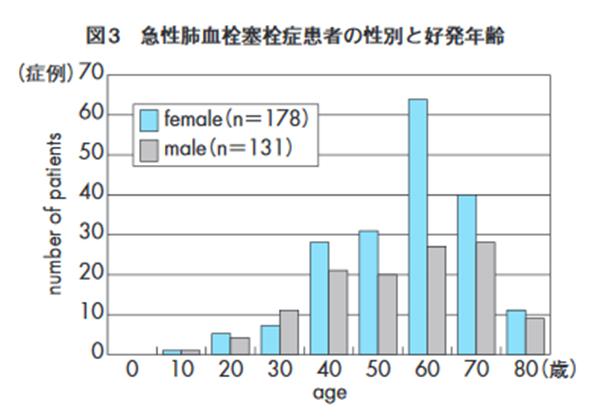 年齢別血栓塞栓症のグラフ