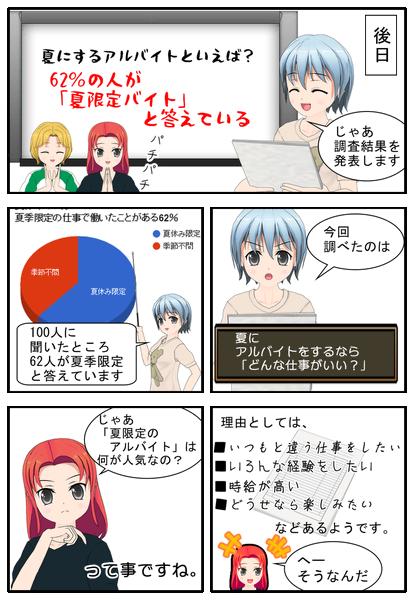 62%の人が夏限定アルバイトを選ぶ 漫画で説明