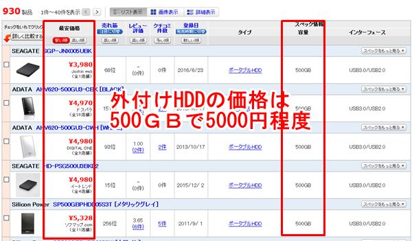 価格.comによる外付けHDDの最安値