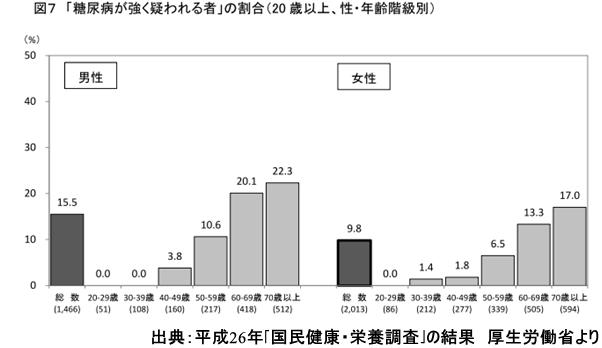 出典:平成26年「国民健康・栄養調査」の結果 厚生労働省より