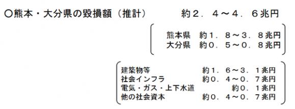 熊本地震の被害総額