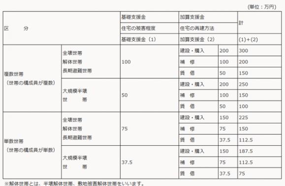 熊本地震の解体補助金額一覧