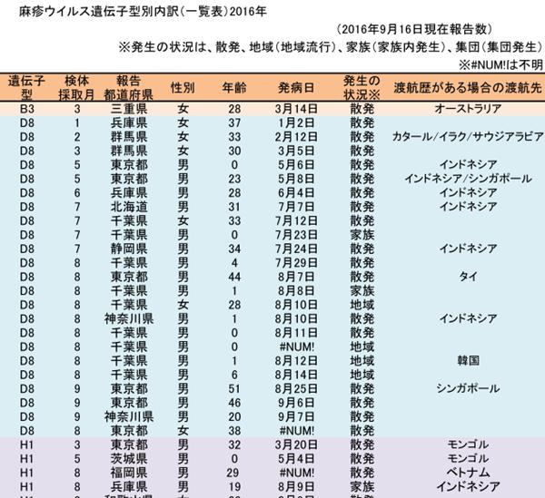 麻疹患者の渡航歴一覧2016年
