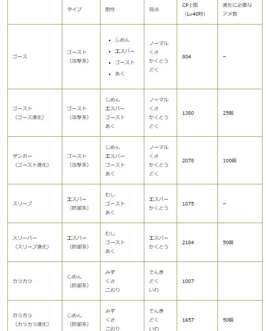 pokemongo-ハロウィンイベントで出現するポケモンの特徴一覧