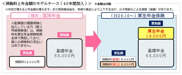 厚生年金に加入すると増額される金額(モデルケース)