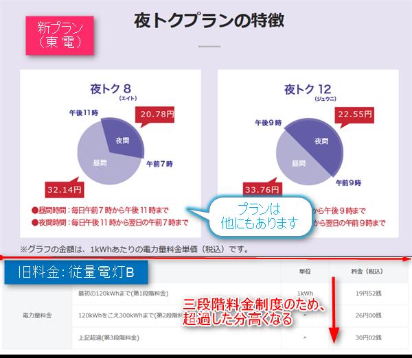出典:東京電力エナジーパートナーhttp://www.tepco.co.jp/jiyuuka/service/plan/index-j.html