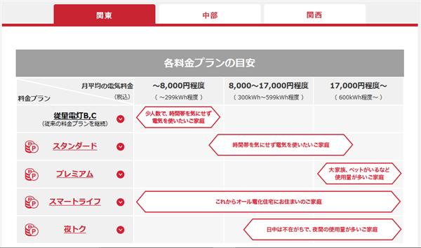 東電の新料金プラン