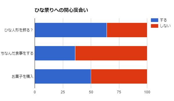 ひな祭りの関心度グラフ