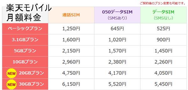 楽天モバイルの月額料金2017年度版