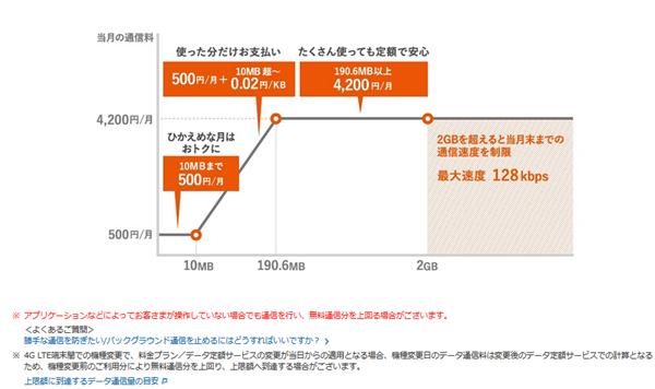 auダブル定額の料金シミュレーション