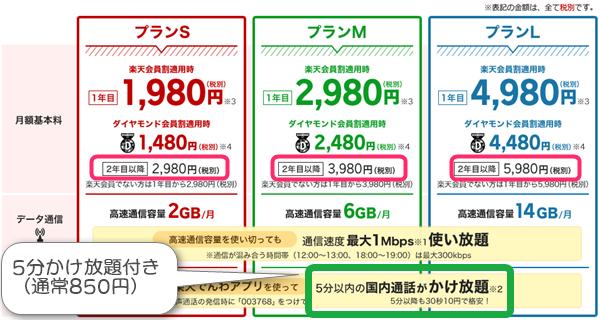 楽天モバイルスーパーホーダイの料金表